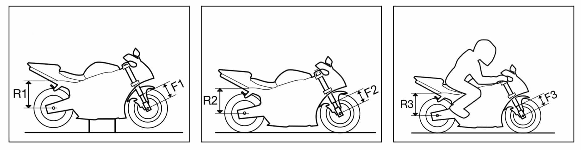 Mediciones del SAG en moto carretera
